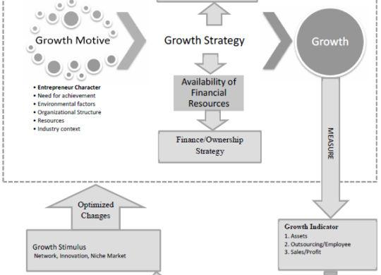 Growth-Pattern